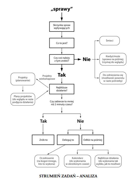 diagram gtd