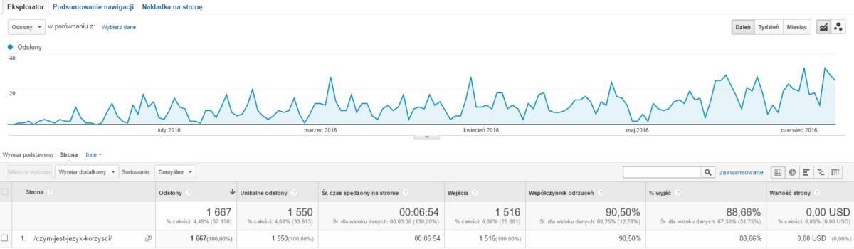 Strony - Google Analytics