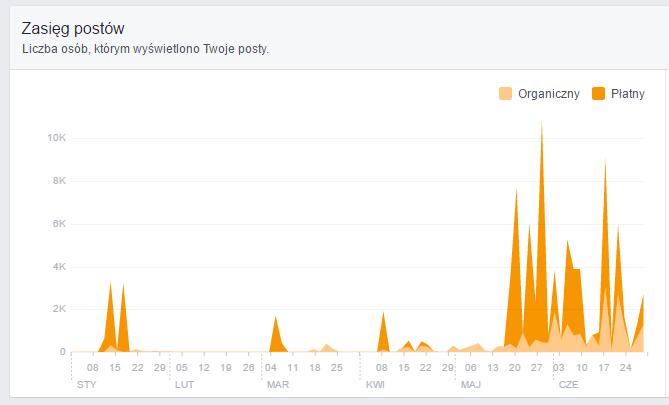 statystyki facebook